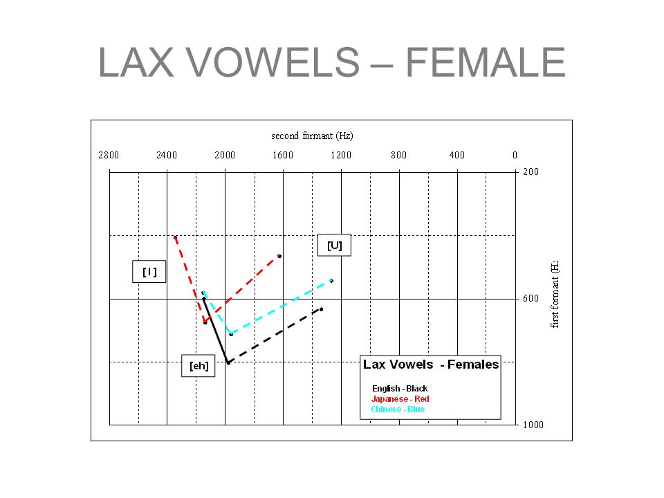 LAX VOWELS – FEMALE