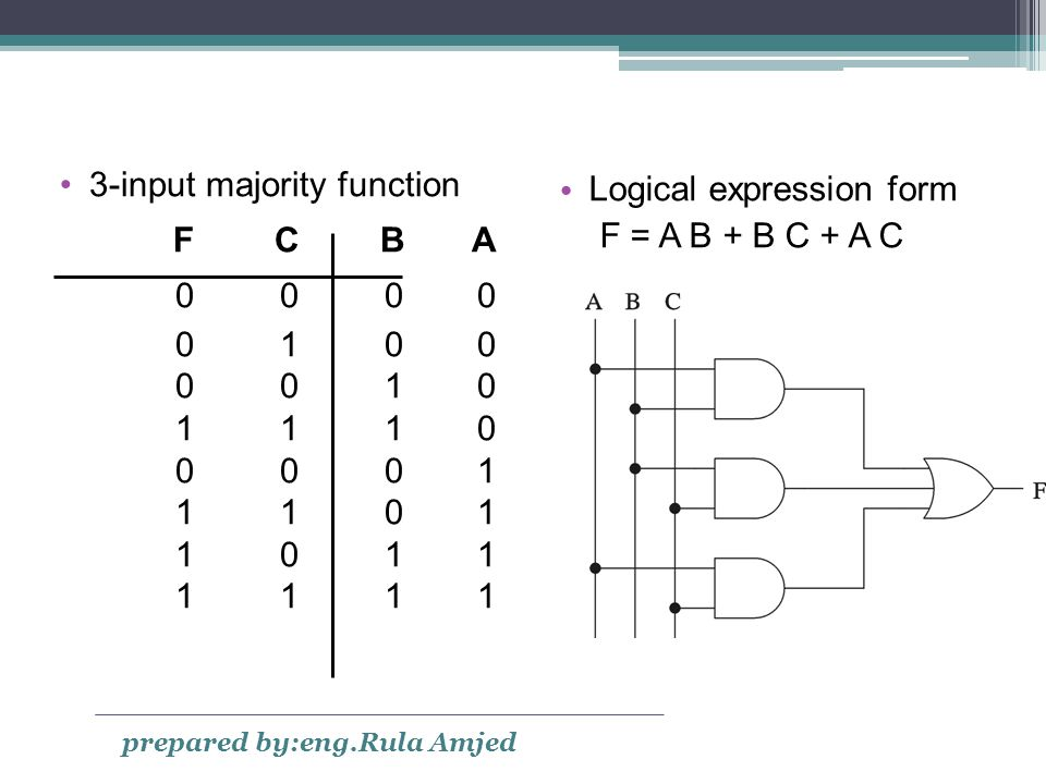 3-input majority function ABCF Logical expression form F = A B + B C + A C prepared by:eng.Rula Amjed