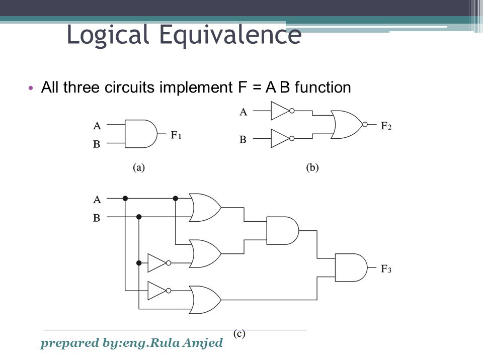 Logical Equivalence All three circuits implement F = A B function prepared by:eng.Rula Amjed
