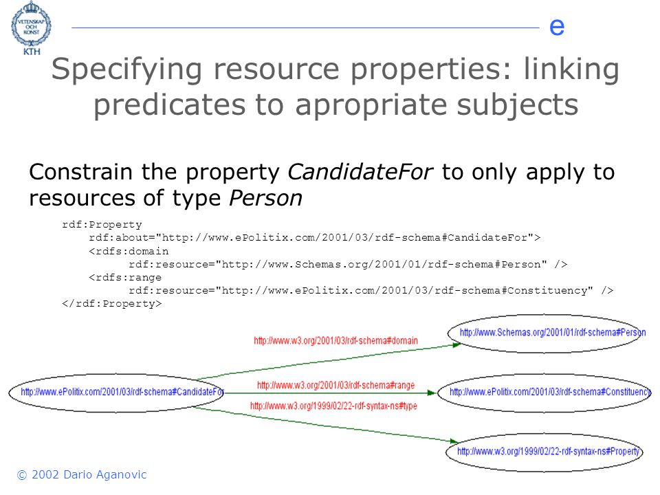 e © 2002 Dario Aganovic Specifying resource properties: linking predicates to apropriate subjects Constrain the property CandidateFor to only apply to resources of type Person rdf:Property rdf:about=   > <rdfs:domain rdf:resource=   /> <rdfs:range rdf:resource=   />