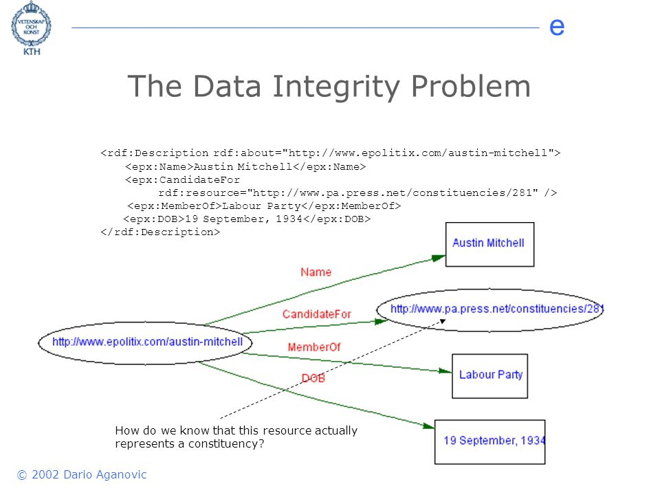 e © 2002 Dario Aganovic The Data Integrity Problem Austin Mitchell <epx:CandidateFor rdf:resource=   /> Labour Party 19 September, 1934 How do we know that this resource actually represents a constituency