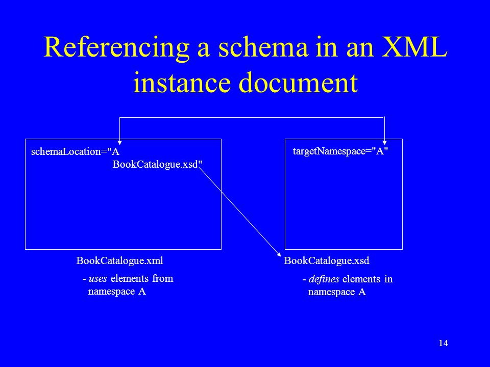 14 Referencing a schema in an XML instance document BookCatalogue.xml BookCatalogue.xsd targetNamespace= A schemaLocation= A BookCatalogue.xsd - defines elements in namespace A - uses elements from namespace A
