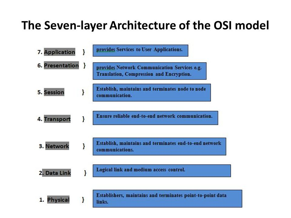 The Seven-layer Architecture of the OSI model