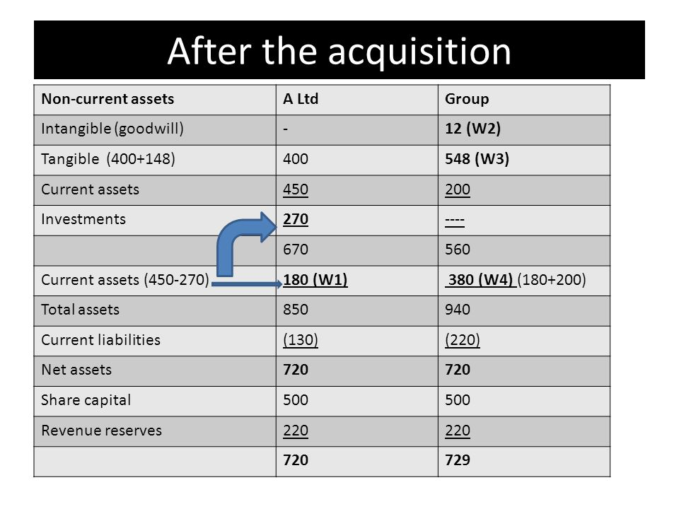 After the acquisition Non-current assetsA LtdGroup Intangible (goodwill)-12 (W2) Tangible ( ) (W3) Current assets Investments Current assets ( )180 (W1) 380 (W4) ( ) Total assets Current liabilities(130)(220) Net assets720 Share capital500 Revenue reserves