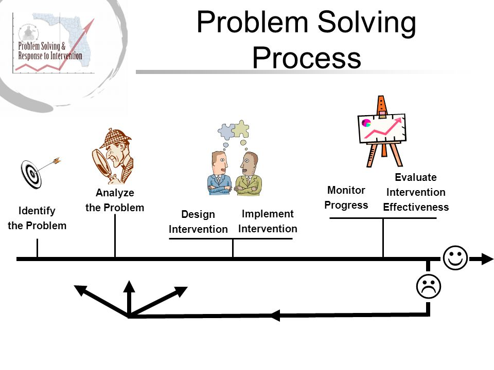 Problem Solving Process Identify the Problem Design Intervention Monitor Progress Analyze the Problem Implement Intervention Evaluate Intervention Effectiveness 