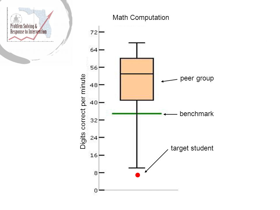 Digits correct per minute Math Computation target student peer group benchmark