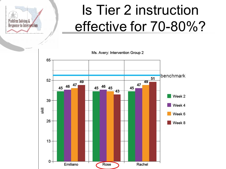 Is Tier 2 instruction effective for 70-80% benchmark