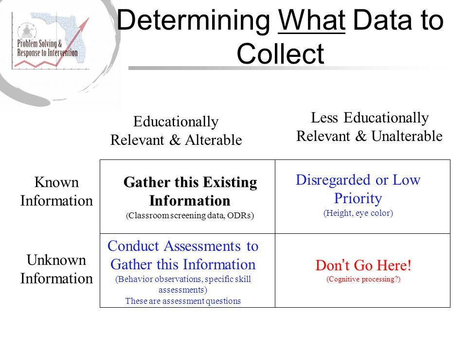 Determining What Data to Collect Known Information Unknown Information Educationally Relevant & Alterable Less Educationally Relevant & Unalterable Conduct Assessments to Gather this Information (Behavior observations, specific skill assessments) These are assessment questions Disregarded or Low Priority (Height, eye color) Don't Go Here.