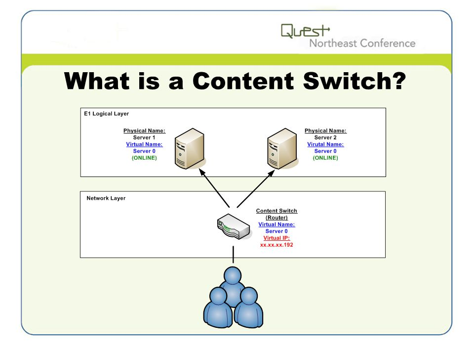 What is a Content Switch