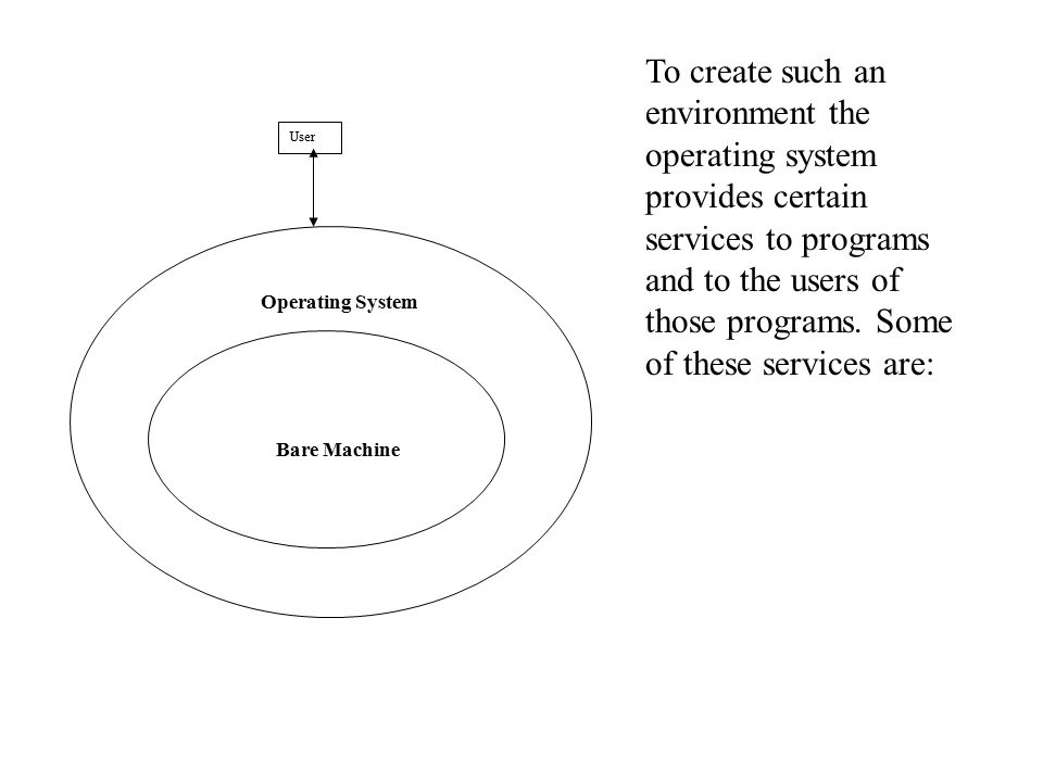 Operating System Bare Machine User To create such an environment the operating system provides certain services to programs and to the users of those programs.