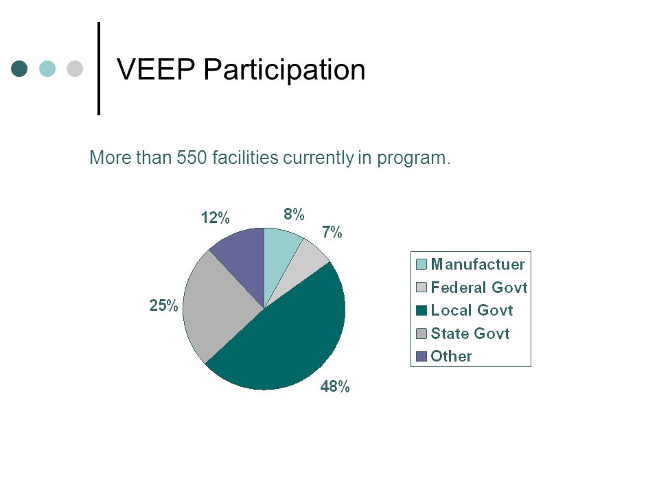 VEEP Participation More than 550 facilities currently in program.