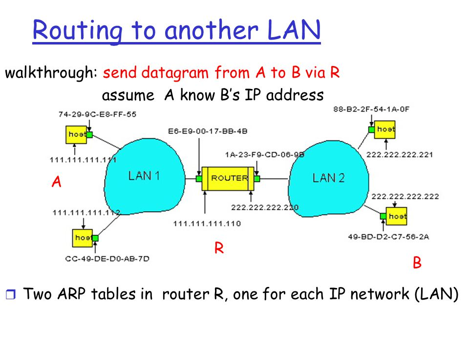 Routing to another LAN walkthrough: send datagram from A to B via R assume A know B's IP address r Two ARP tables in router R, one for each IP network (LAN) A R B