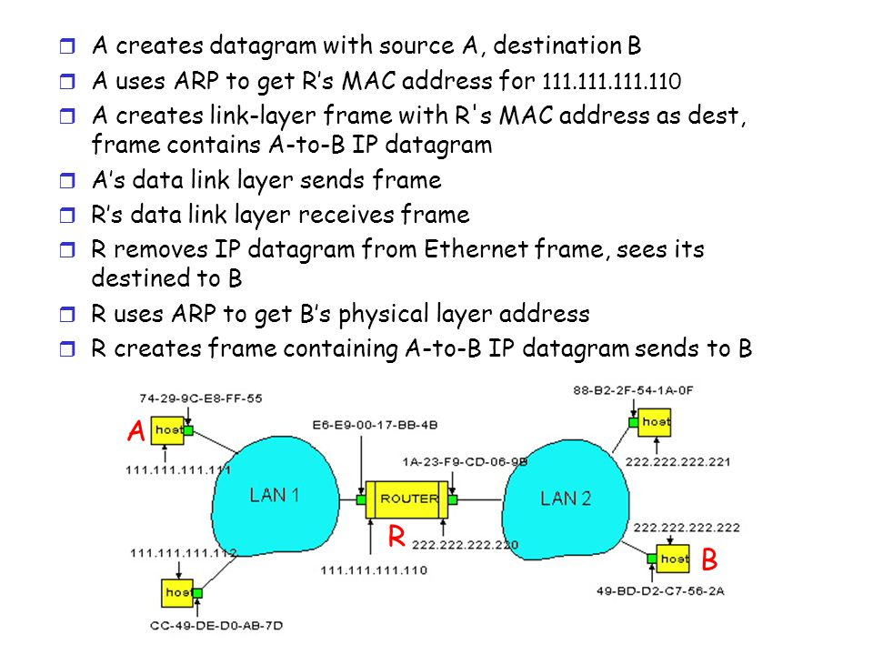 r A creates datagram with source A, destination B r A uses ARP to get R's MAC address for r A creates link-layer frame with R s MAC address as dest, frame contains A-to-B IP datagram r A's data link layer sends frame r R's data link layer receives frame r R removes IP datagram from Ethernet frame, sees its destined to B r R uses ARP to get B's physical layer address r R creates frame containing A-to-B IP datagram sends to B A R B
