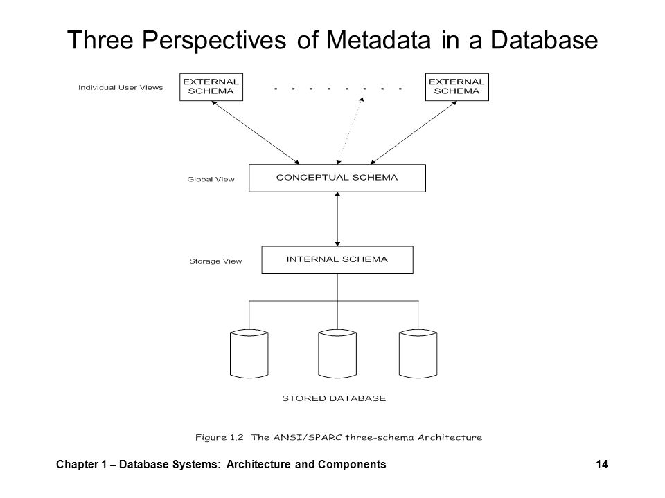 Data modeling and database design chapter 1 database systems 14 chapter 1 database systems architecture and components14 three perspectives of metadata in a database ccuart Choice Image