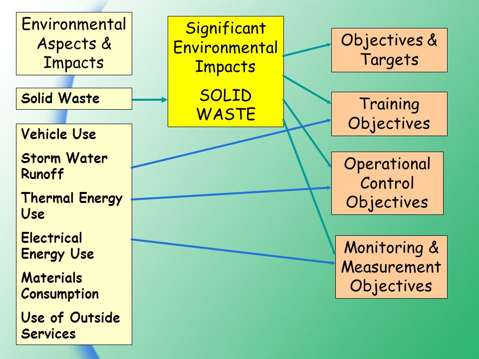 Environmental Aspects & Impacts Significant Environmental Impacts SOLID WASTE Objectives & Targets Training Objectives Operational Control Objectives Monitoring & Measurement Objectives Vehicle Use Storm Water Runoff Thermal Energy Use Electrical Energy Use Materials Consumption Use of Outside Services Solid Waste