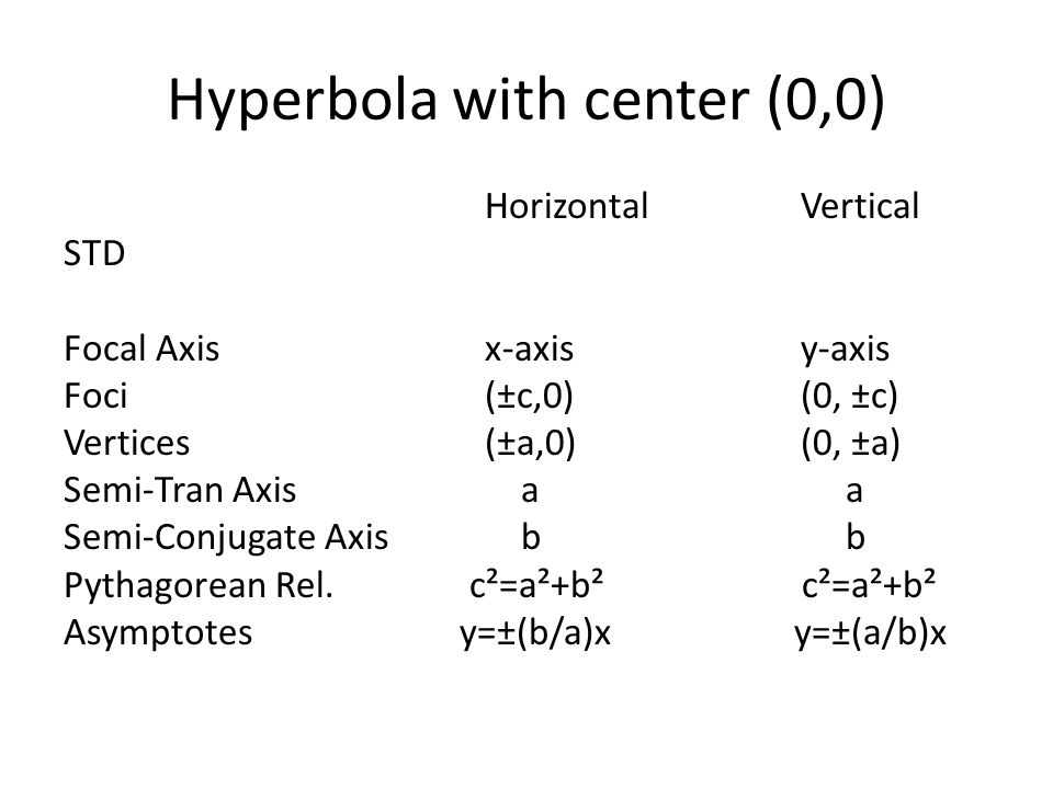 Hyperbola with center (0,0) HorizontalVertical STD Focal Axisx-axisy-axis Foci (±c,0)(0, ±c) Vertices(±a,0)(0, ±a) Semi-Tran Axis a a Semi-Conjugate Axis b b Pythagorean Rel.