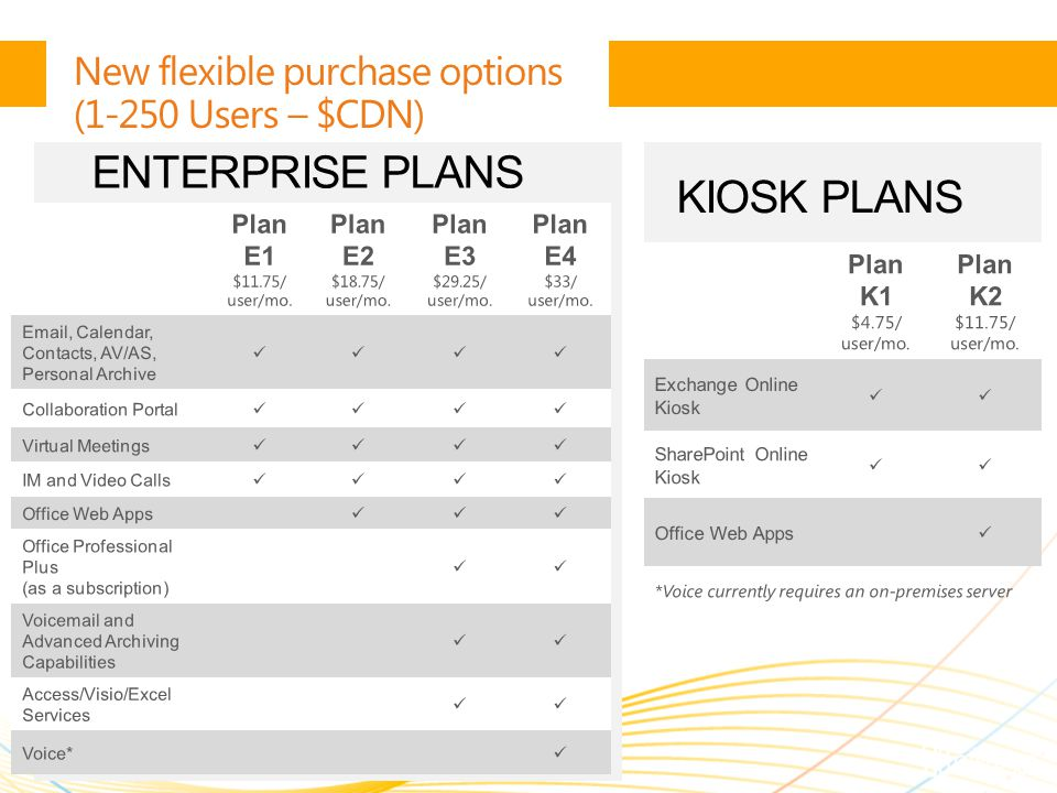 | Copyright© 2010 Microsoft Corporation KIOSK PLANS New flexible purchase options (1-250 Users – $CDN) *Voice currently requires an on-premises server ENTERPRISE PLANS