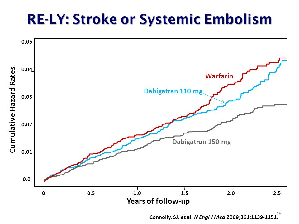 RE-LY: Stroke or Systemic Embolism 15..