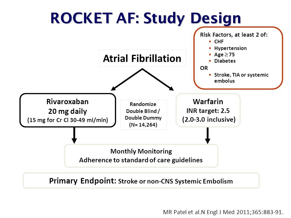 ROCKET AF: Study Design Rivaroxaban 20 mg daily (15 mg for Cr Cl ml/min) Warfarin INR target: 2.5 ( inclusive) Primary Endpoint: Stroke or non-CNS Systemic Embolism Atrial Fibrillation Randomize Double Blind / Double Dummy (N= 14,264) Monthly Monitoring Adherence to standard of care guidelines Risk Factors, at least 2 of: CHF Hypertension Age  75 Diabetes OR Stroke, TIA or systemic embolus MR Patel et al.N Engl J Med 2011;365: