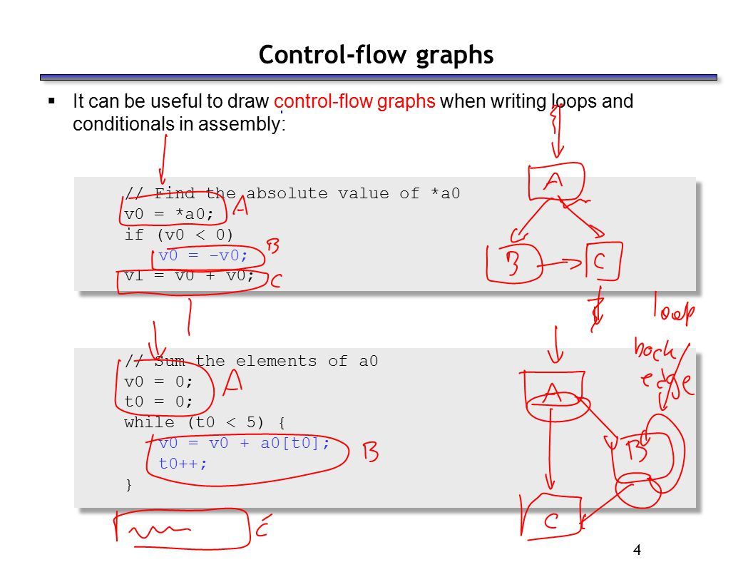 4 Control-flow graphs  It can be useful to draw control-flow graphs when writing loops and conditionals in assembly: // Find the absolute value of *a0 v0 = *a0; if (v0 < 0) v0 = -v0; v1 = v0 + v0; // Sum the elements of a0 v0 = 0; t0 = 0; while (t0 < 5) { v0 = v0 + a0[t0]; t0++; }