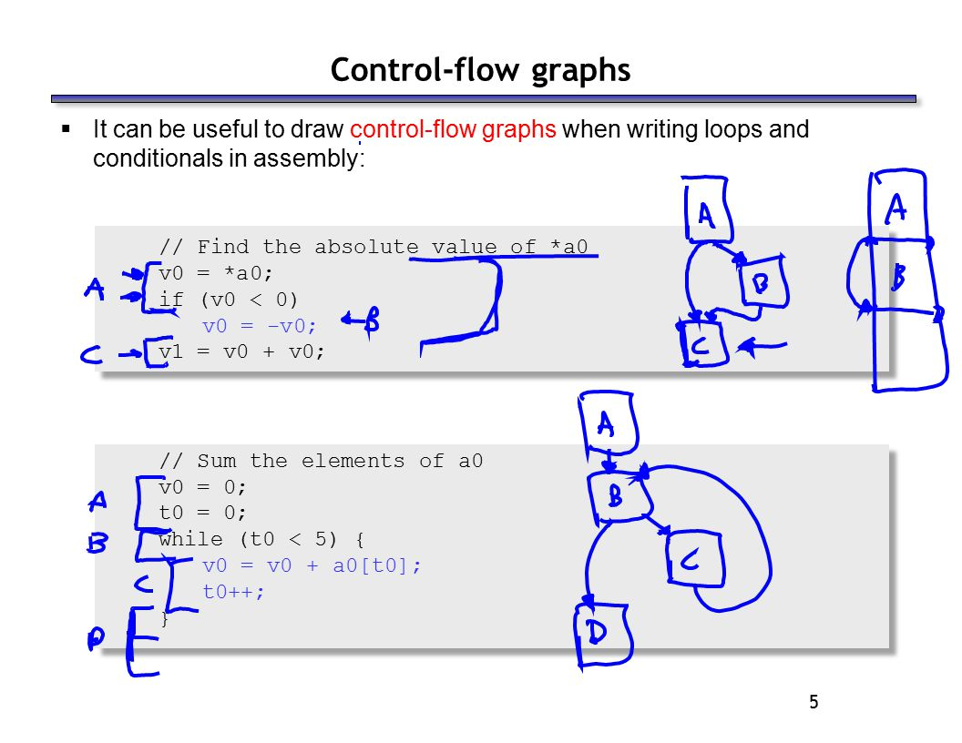 5  It can be useful to draw control-flow graphs when writing loops and conditionals in assembly: // Find the absolute value of *a0 v0 = *a0; if (v0 < 0) v0 = -v0; v1 = v0 + v0; // Sum the elements of a0 v0 = 0; t0 = 0; while (t0 < 5) { v0 = v0 + a0[t0]; t0++; } Control-flow graphs