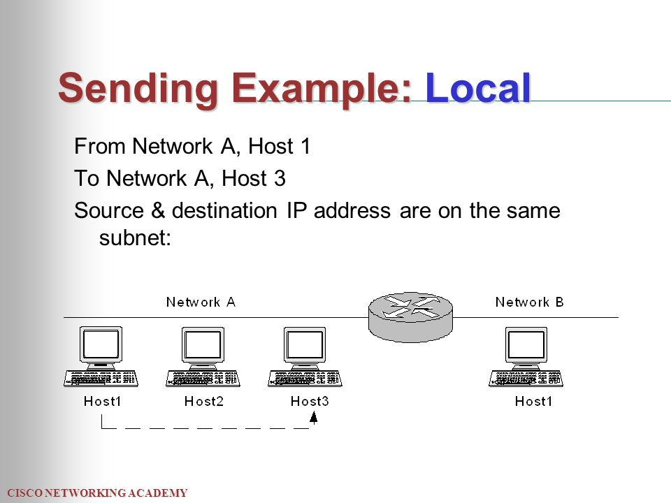 CISCO NETWORKING ACADEMY Sending Example: Local From Network A, Host 1 To Network A, Host 3 Source & destination IP address are on the same subnet: