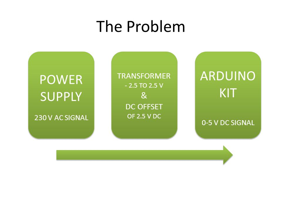 The Problem POWER SUPPLY 230 V AC SIGNAL ARDUINO KIT 0-5 V DC SIGNAL TRANSFORMER TO 2.5 V & DC OFFSET OF 2.5 V DC