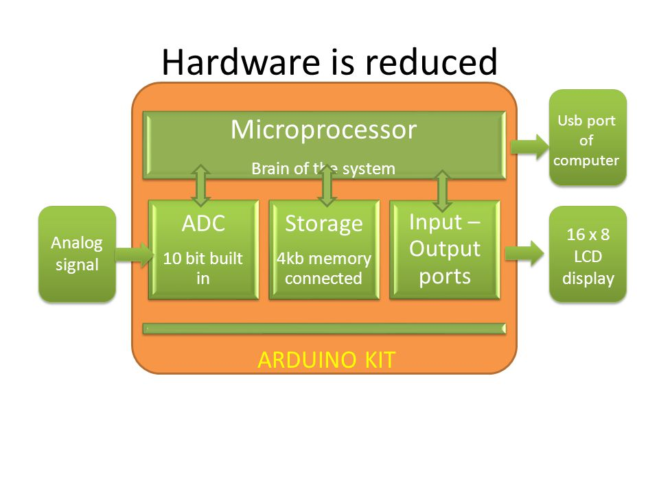 Hardware is reduced Microprocessor Brain of the system ADC 10 bit built in Storage 4kb memory connected Input – Output ports ARDUINO KIT Analog signal 16 x 8 LCD display Usb port of computer