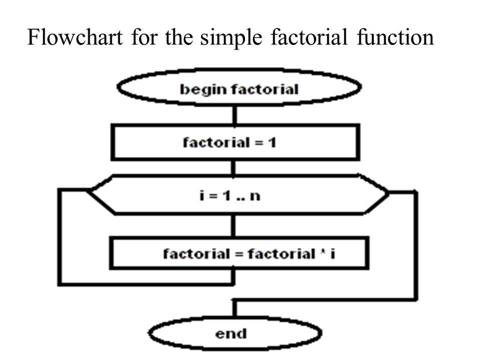 Flowchart for the simple factorial function