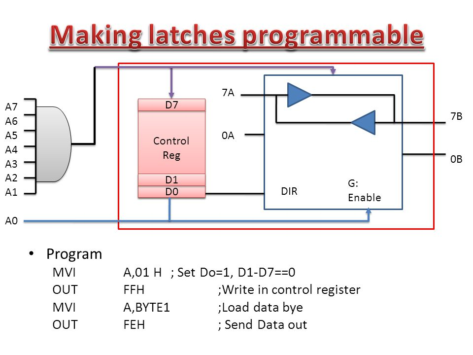 Program MVIA,01 H ; Set Do=1, D1-D7==0 OUTFFH;Write in control register MVI A,BYTE1;Load data bye OUTFEH; Send Data out 7A 0A DIR G: Enable 7B 0B Control Reg Control Reg D0 D1 D7 A7 A6 A5 A4 A3 A2 A1 A0