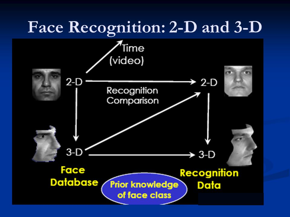 Face Recognition: 2-D and 3-D
