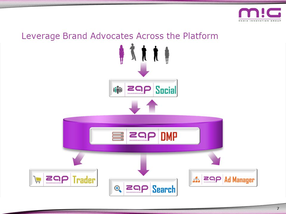 7 Leverage Brand Advocates Across the Platform Advocates Brand