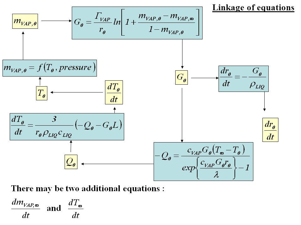 Linkage of equations