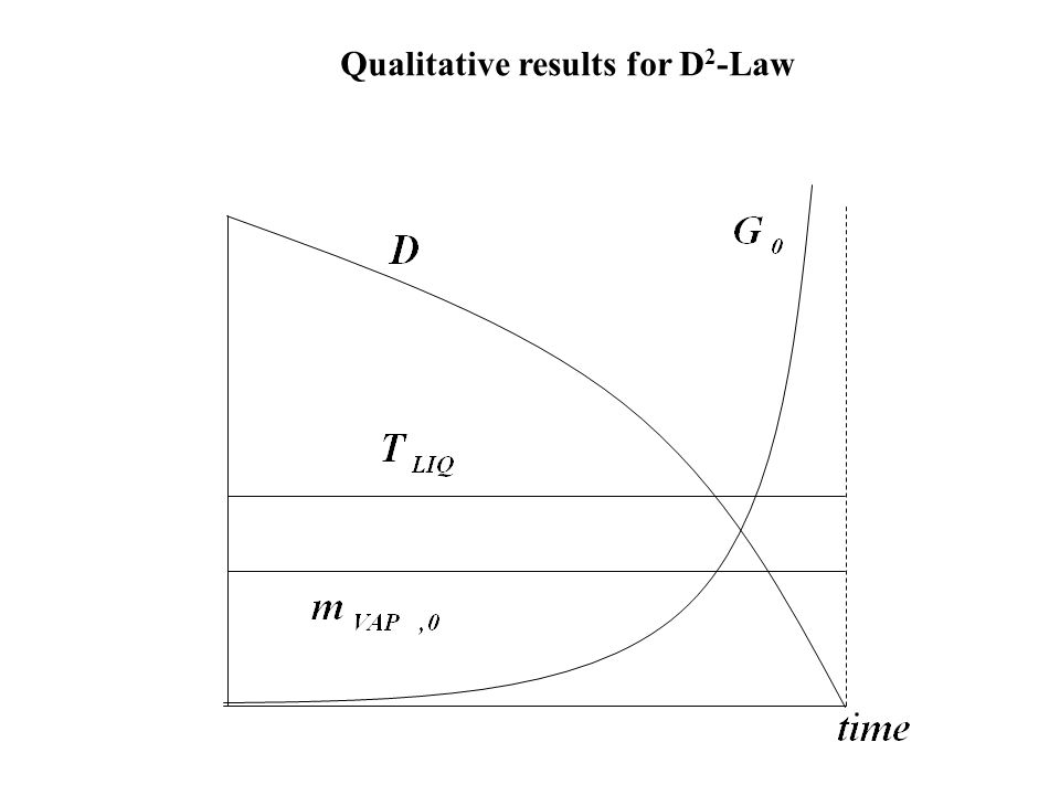 Qualitative results for D 2 -Law