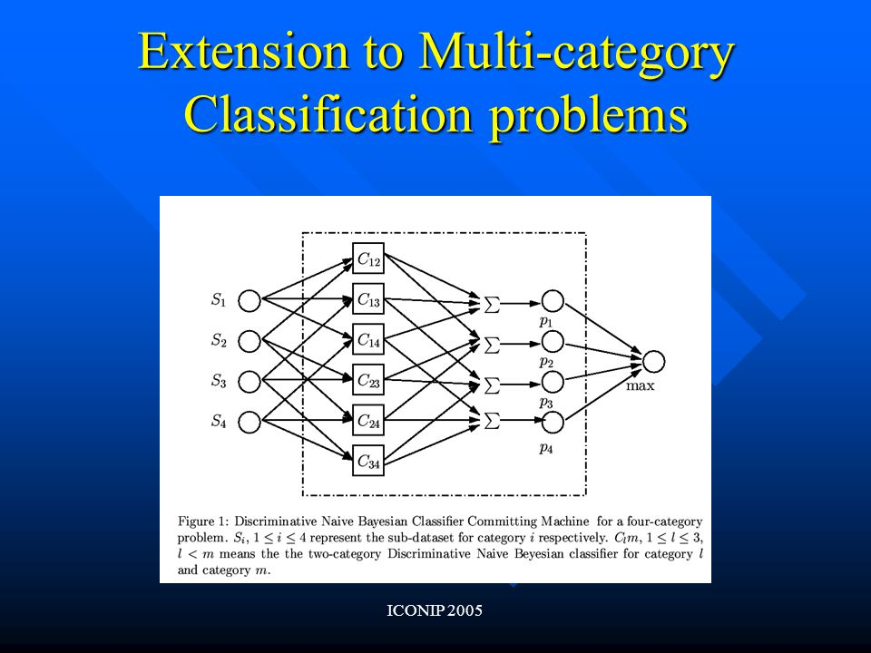 ICONIP 2005 Extension to Multi-category Classification problems