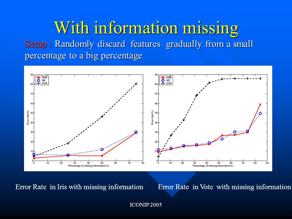 ICONIP 2005 With information missing Error Rate in Iris with missing information Setup : Randomly discard features gradually from a small percentage to a big percentage Error Rate in Vote with missing information