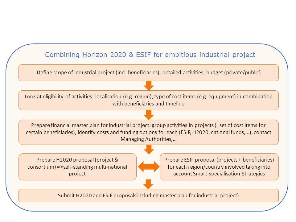 Combining Horizon 2020 & ESIF for ambitious industrial project Look at eligibility of activities: localisation (e.g.