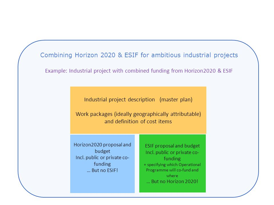 Example: Industrial project with combined funding from Horizon2020 & ESIF Industrial project description (master plan) Work packages (ideally geographically attributable) and definition of cost items Horizon2020 proposal and budget Incl.