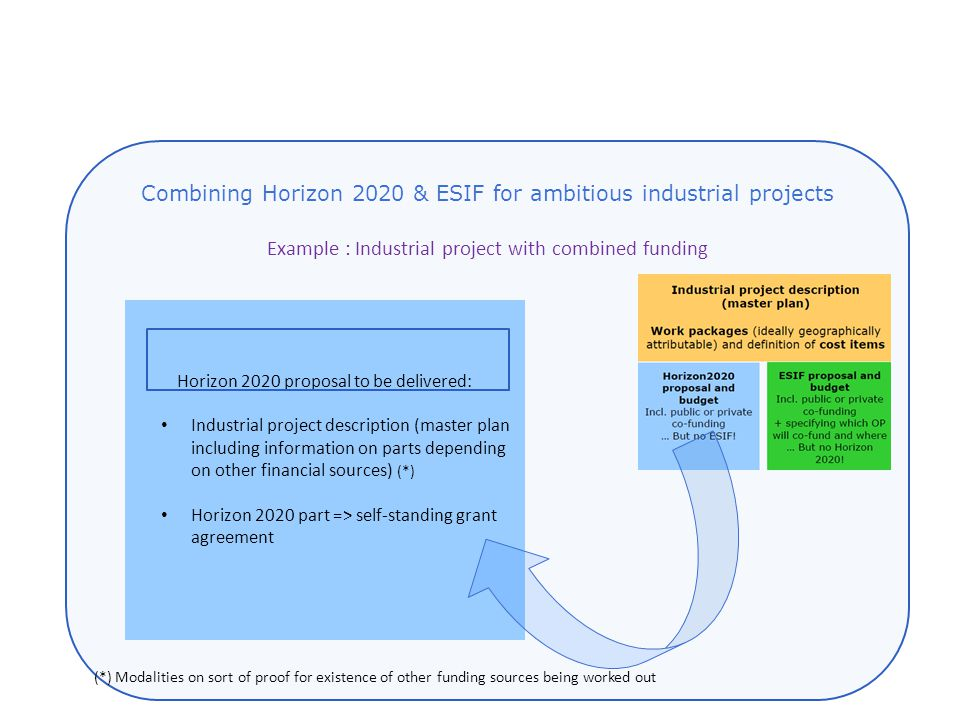 Example : Industrial project with combined funding Horizon 2020 proposal to be delivered: Industrial project description (master plan including information on parts depending on other financial sources) (*) Horizon 2020 part => self-standing grant agreement Combining Horizon 2020 & ESIF for ambitious industrial projects (*) Modalities on sort of proof for existence of other funding sources being worked out
