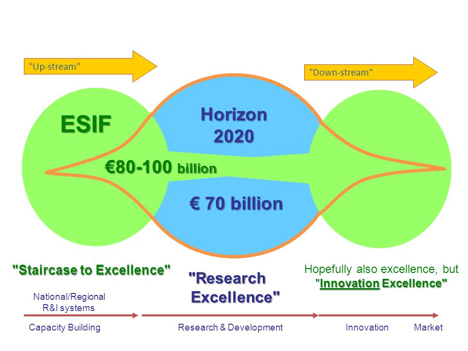 Down-stream Research & DevelopmentInnovationMarketCapacity Building Horizon 2020 ESIF National/Regional R&I systems Up-stream Research Excellence Excellence Staircase to Excellence Innovation Excellence Hopefully also excellence, but Innovation Excellence € 70 billion € billion