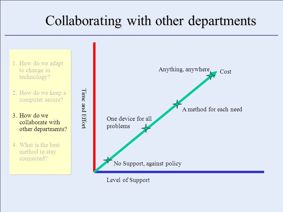 Collaborating with other departments Level of Support Time and Effort Cost No Support, against policy One device for all problems A method for each need Anything, anywhere 1.How do we adapt to change in technology.