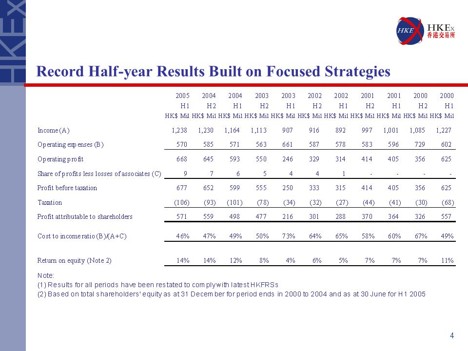 4 Record Half-year Results Built on Focused Strategies