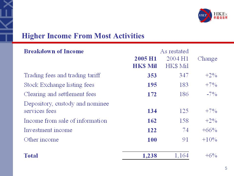 5 Higher Income From Most Activities