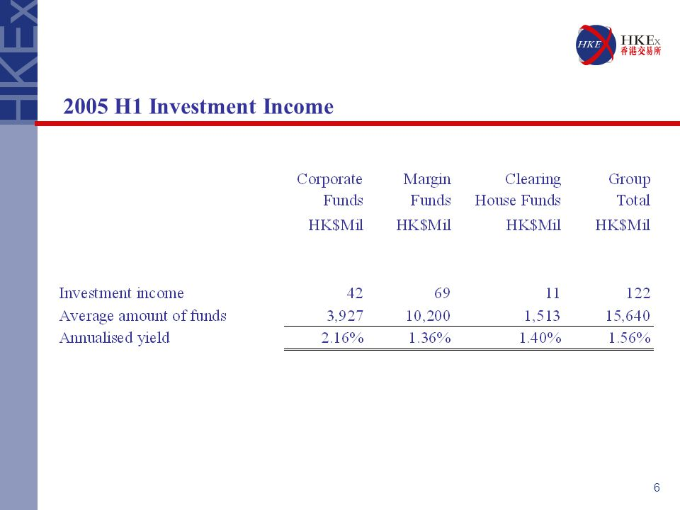 H1 Investment Income