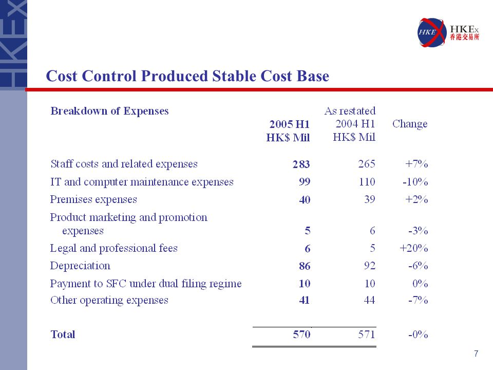 7 Cost Control Produced Stable Cost Base