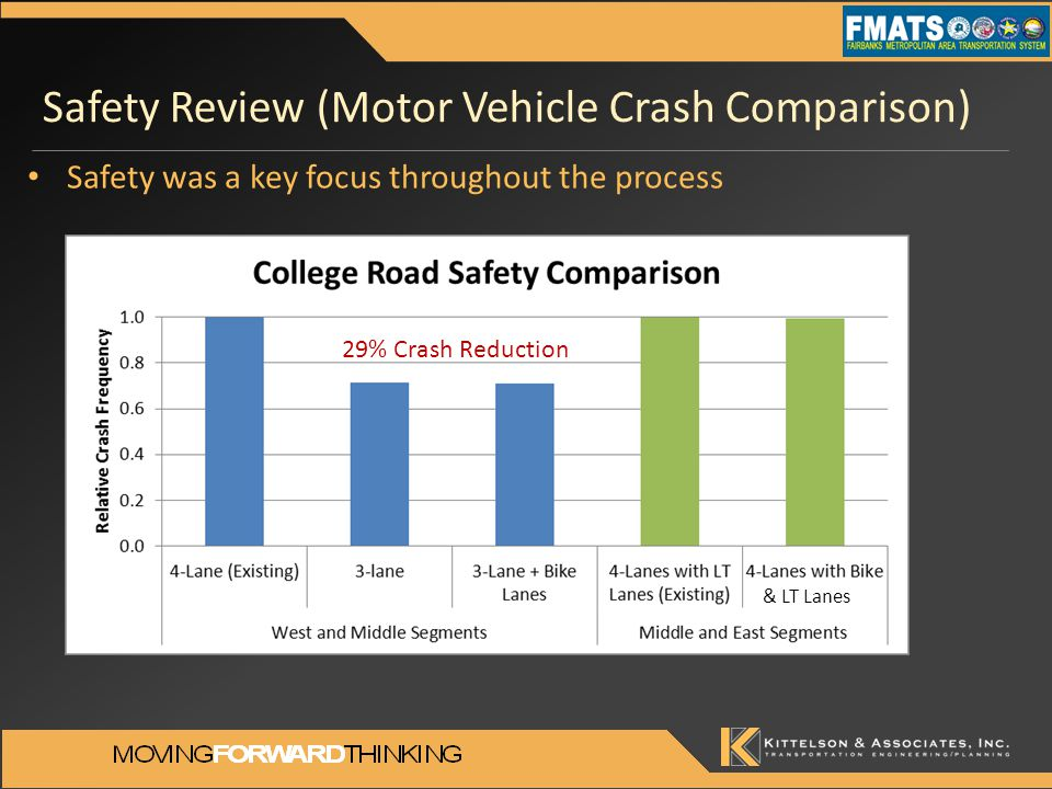 Safety Review (Motor Vehicle Crash Comparison) & LT Lanes Safety was a key focus throughout the process 29% Crash Reduction