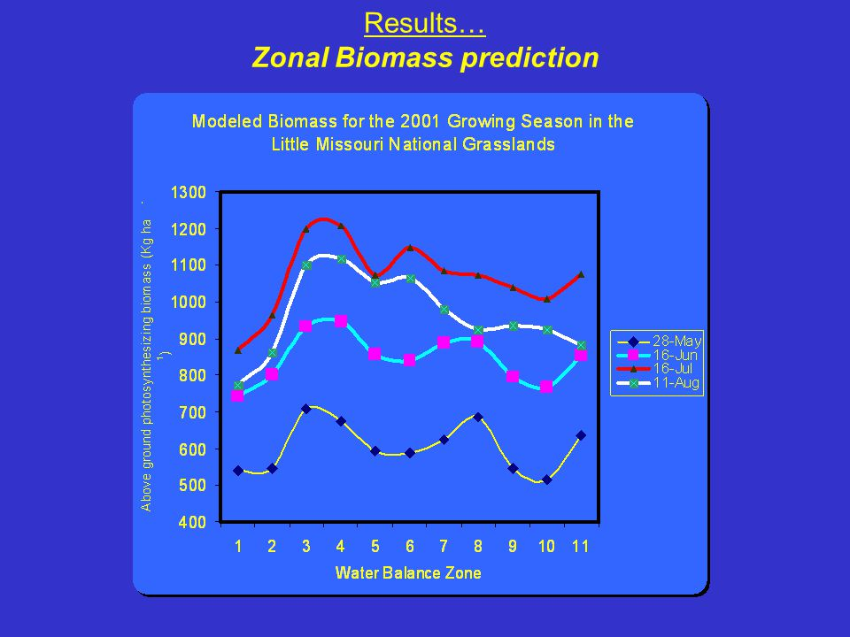 Results… Zonal Biomass prediction