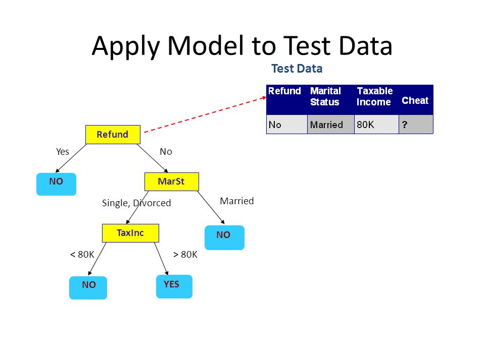 Apply Model to Test Data Refund MarSt TaxInc YES NO YesNo Married Single, Divorced < 80K> 80K Test Data