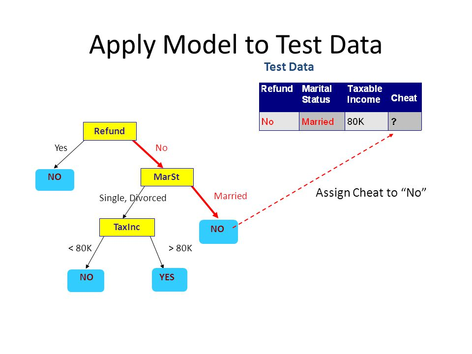 Apply Model to Test Data Refund MarSt TaxInc YES NO YesNo Married Single, Divorced < 80K> 80K Test Data Assign Cheat to No