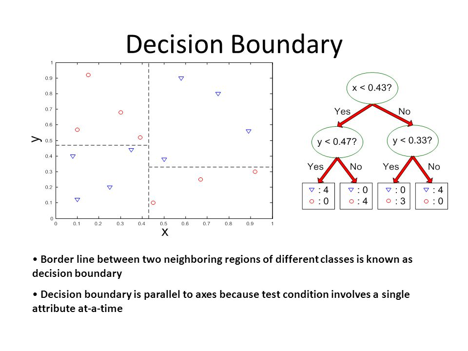 Decision Boundary Border line between two neighboring regions of different classes is known as decision boundary Decision boundary is parallel to axes because test condition involves a single attribute at-a-time